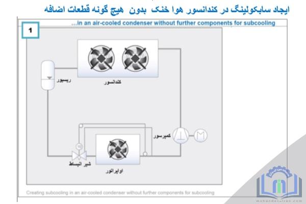 سابکولینگ-سابکول-کردن-مایع-مبرد