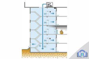 سیستم فن فشار مثبت راه پله