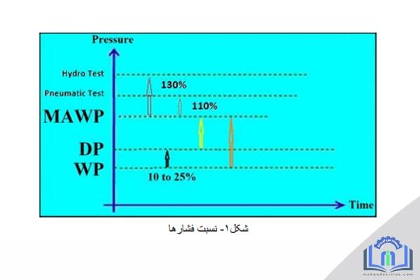در این بخش از مقالات مکانیک در سایت مهندس ایران درباره فشار طراحی ، فشار بهره برداری و حداکثر فشار مجاز توضیح خواهیم داد.