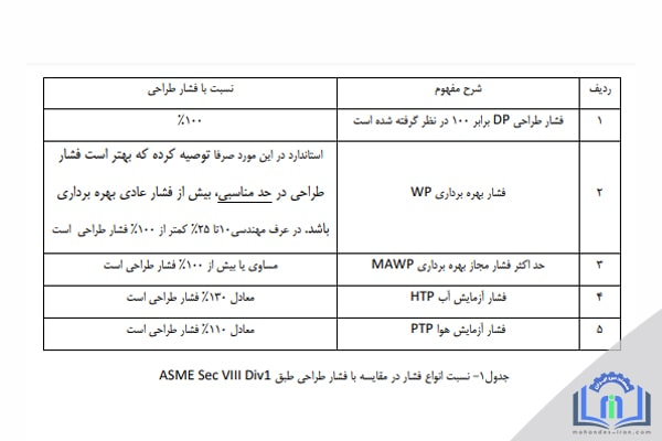 در این بخش از مقالات مکانیک در سایت مهندس ایران درباره فشار طراحی، فشار بهره برداری و حداکثر فشار مجاز توضیح خواهیم داد.