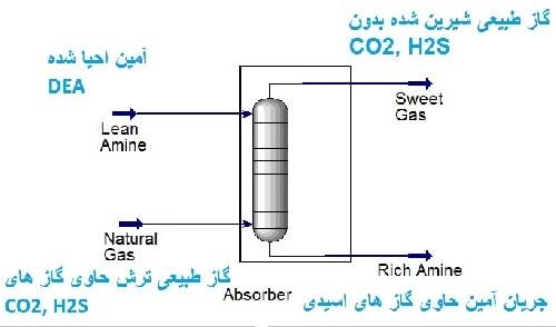 شیرین سازی گاز