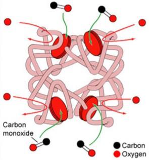 گاز منو اکسید کربن