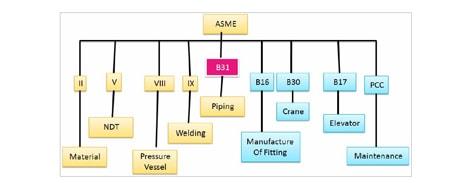 استانداردهای API و ASME و ASTM