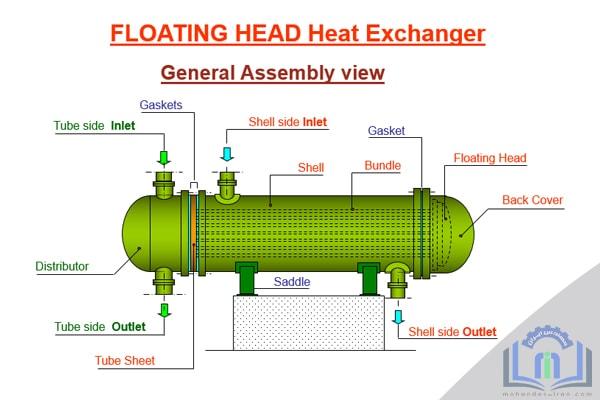 تست هیدرواستاتیک مبدل های حرارتی