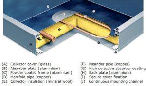 آبگرمکن های خورشیدی - کلکتورهای خورشیدی