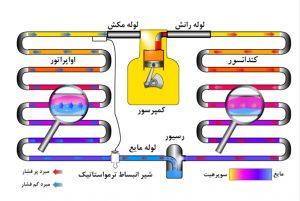 سیستم تبرید - تهویه مطبوع