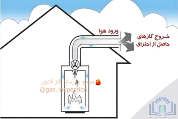 روش هاي تامين احتراق وسايل گاز سوز