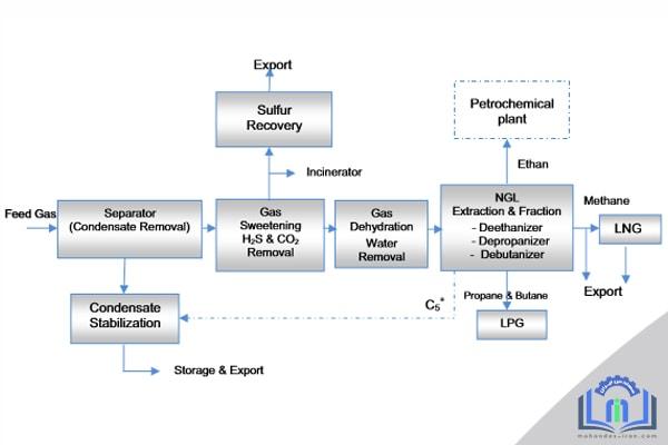 فرآوری و انتقال گاز طبیعی