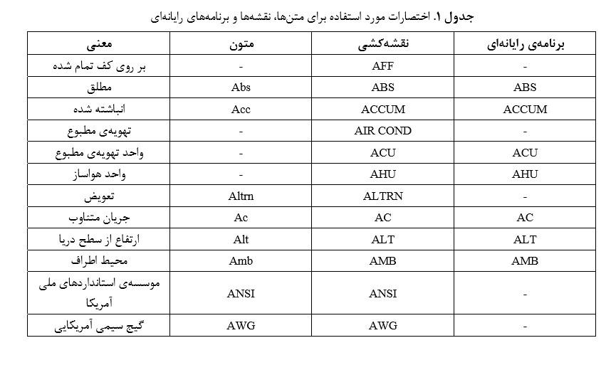 نمادها و اختصارات مهندسی تاسیسات