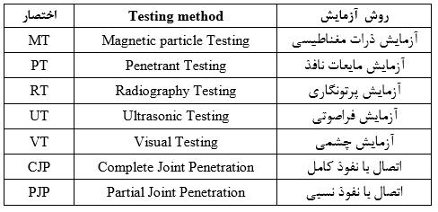 آزمایش های غیر مخرب