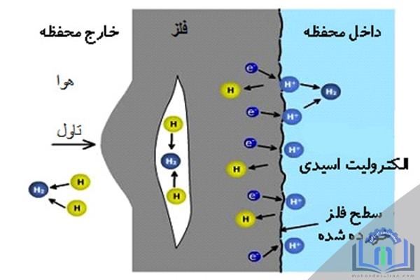 خسارات هیدروژنی دمای بالا