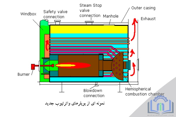 طبقه بندی بویلرها - انواع دیگ های بخار