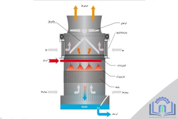 پکینگ برج خنک کننده - cooling tower