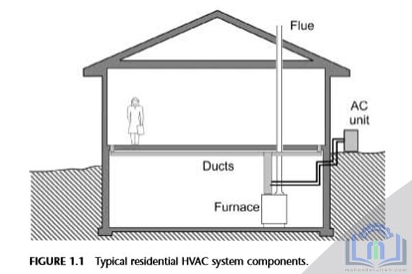 هدف مهندسین و تکنسین های HVAC،این است که ساختمان ها محیطی راحت و ایمن را داشته باشد و این کار را با حداقل هزینه برای انرژی و تعمیر و نگهداری انجام دهند